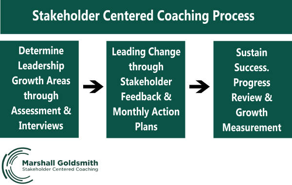 marshall-goldsmith-stakeholder-centered-coaching-process-sized